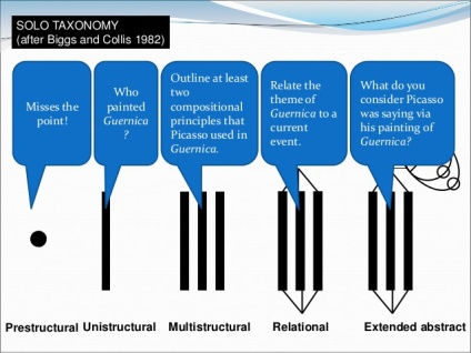 using-structured-solo-taxonomy-worksheets-on-teacher-education-courses-4-638